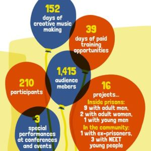 Project stats 2014_15